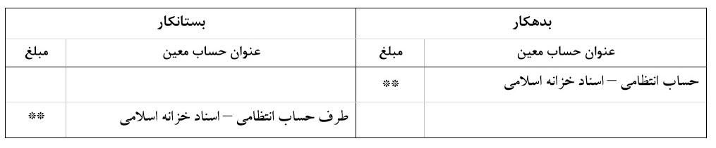 میزان اسناد خزانه اسلامی اختصاص یافته به واحد گزارشگر