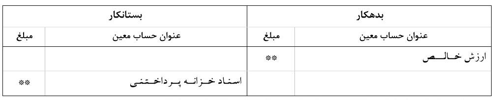 شناسایی بدهی مسجل معادل اسناد خزانه اسلامی واگذار شده به اشخاص</p>